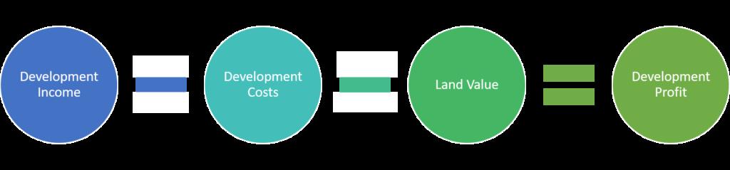 Development Income - Development Costs - Land Value = Development Profit