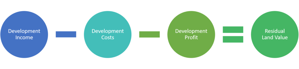 Development Income - Development Costs - Development Profit = Residual Land Value